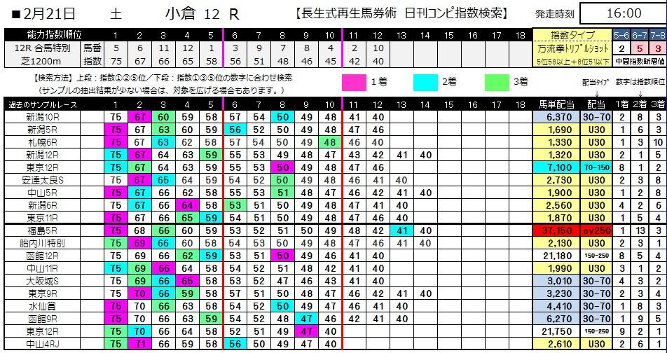 【コンピ指数】0221小倉12(日刊コンピ 馬券生活 的中 万馬券 三連単 札幌競馬)
