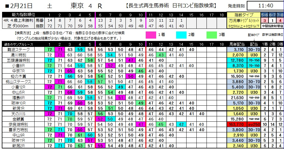 【コンピ指数】0221東京4(日刊コンピ 馬券生活 的中 万馬券 三連単 札幌競馬)