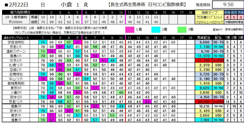 【コンピ指数】0222小倉1(日刊コンピ 馬券生活 的中 万馬券 三連単 札幌競馬)