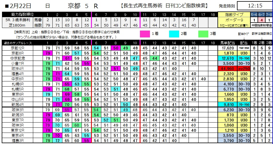 【コンピ指数】0222京都5(日刊コンピ 馬券生活 的中 万馬券 三連単 札幌競馬)