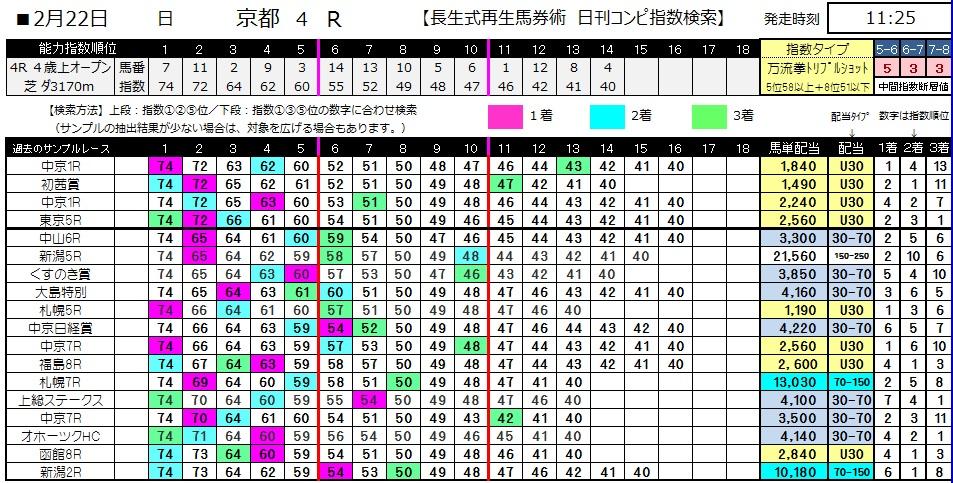 【コンピ指数】0222京都4(日刊コンピ 馬券生活 的中 万馬券 三連単 札幌競馬)