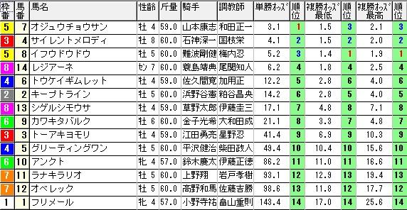 【約30分前オッズ】0221東京4(日刊コンピ 馬券生活 的中 万馬券 三連単 札幌競馬)