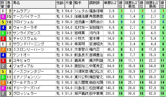 【約30分前オッズ】0222京都5(日刊コンピ 馬券生活 的中 万馬券 三連単 札幌競馬)