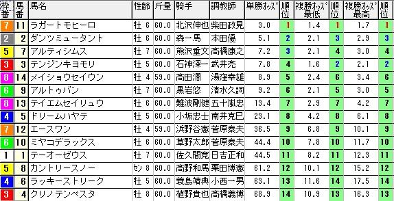 【約30分前オッズ】0222京都4(日刊コンピ 馬券生活 的中 万馬券 三連単 札幌競馬)