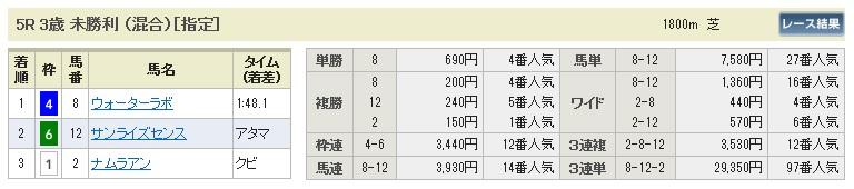 0222京都5(日刊コンピ 馬券生活 的中 万馬券 三連単 札幌競馬)
