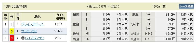 0221小倉12(日刊コンピ 馬券生活 的中 万馬券 三連単 札幌競馬)