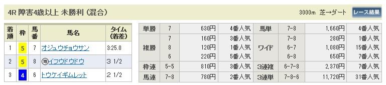 0221東京4(日刊コンピ 馬券生活 的中 万馬券 三連単 札幌競馬)
