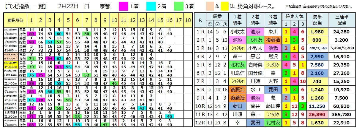 0222京都(日刊コンピ 馬券生活 的中 万馬券 三連単 札幌競馬)
