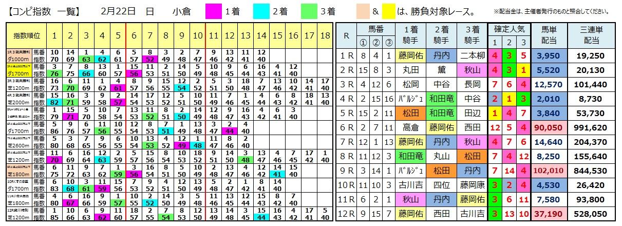 0222小倉(日刊コンピ 馬券生活 的中 万馬券 三連単 札幌競馬)