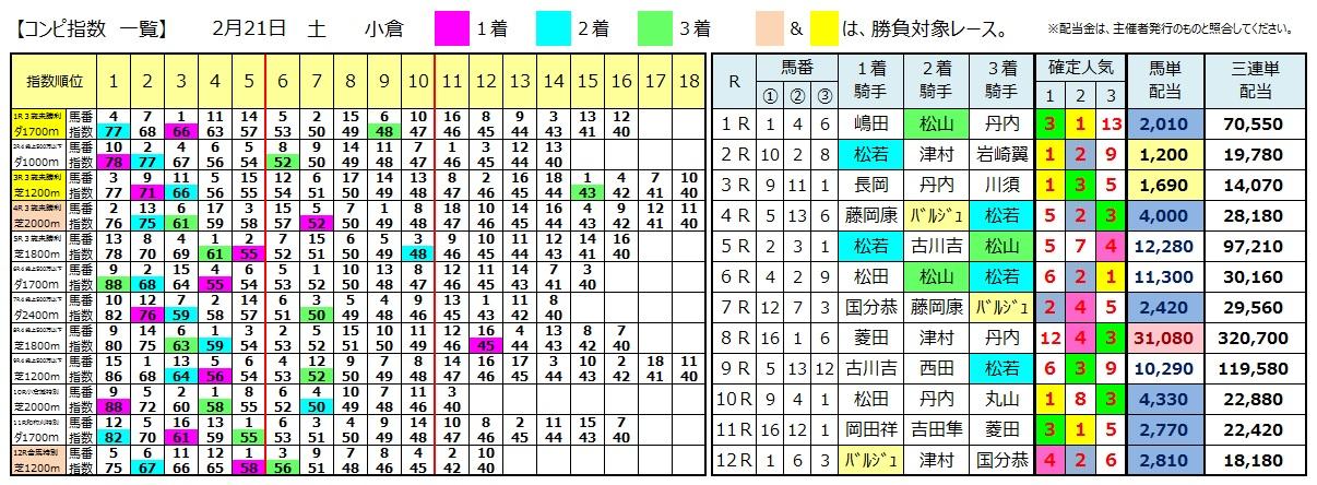 0221小倉(日刊コンピ 馬券生活 的中 万馬券 三連単 札幌競馬)
