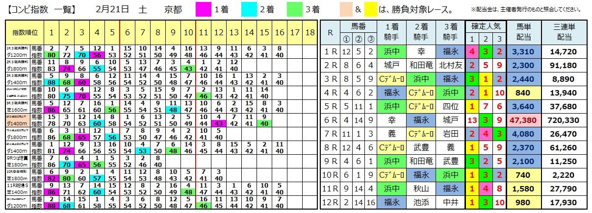 0221京都(日刊コンピ 馬券生活 的中 万馬券 三連単 札幌競馬)
