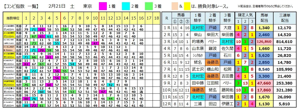 0221東京(日刊コンピ 馬券生活 的中 万馬券 三連単 札幌競馬)