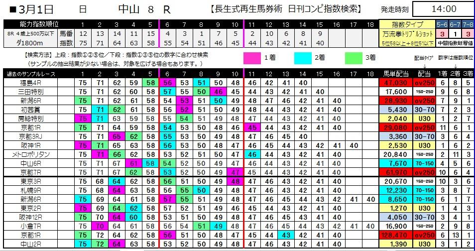 【コンピ指数】0301中山8(日刊コンピ 馬券生活 的中 万馬券 三連単 札幌競馬)