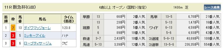0301阪神11(日刊コンピ 馬券生活 的中 万馬券 三連単 札幌競馬)