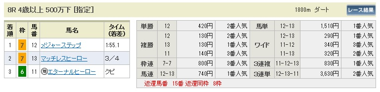 0301中山8(日刊コンピ 馬券生活 的中 万馬券 三連単 札幌競馬)