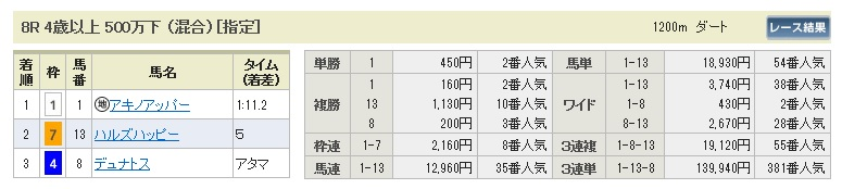 0228中山8(日刊コンピ 馬券生活 的中 万馬券 三連単 札幌競馬)