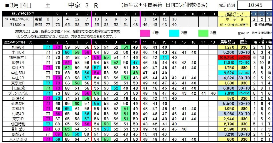 【コンピ指数】0314中京3(日刊コンピ 馬券生活 的中 万馬券 三連単 札幌競馬)