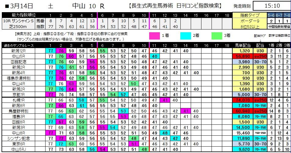 【コンピ指数】0314中山10(日刊コンピ 馬券生活 的中 万馬券 三連単 札幌競馬)