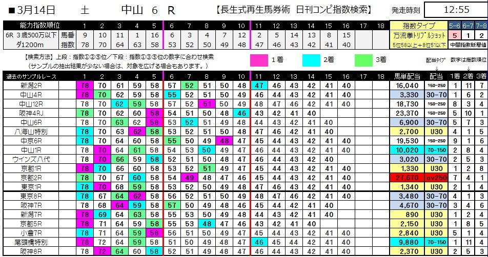 【コンピ指数】0314中山6(日刊コンピ 馬券生活 的中 万馬券 三連単 札幌競馬)
