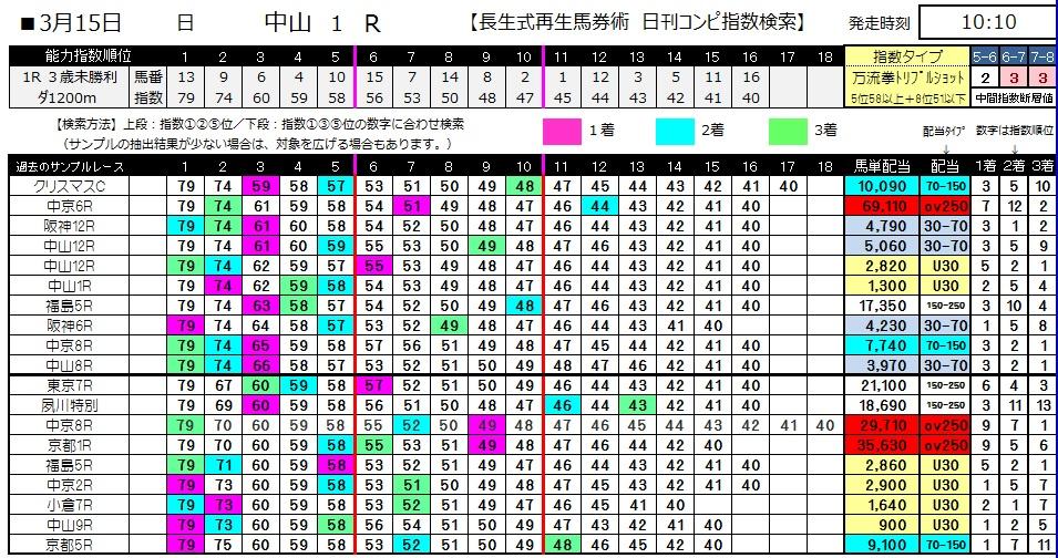 【コンピ指数】0315中山1(日刊コンピ 馬券生活 的中 万馬券 三連単 札幌競馬)