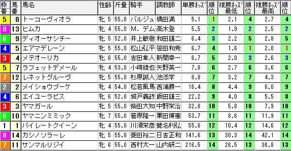 【1039オッズ】0314中京3(日刊コンピ 馬券生活 的中 万馬券 三連単 札幌競馬)