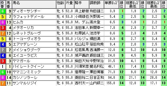 【約30分前オッズ】0314中京3(日刊コンピ 馬券生活 的中 万馬券 三連単 札幌競馬)