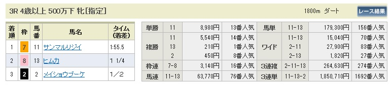【払戻金】0314中京3(日刊コンピ 馬券生活 的中 万馬券 三連単 札幌競馬)