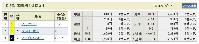 【払戻金】0315中山1(日刊コンピ 馬券生活 的中 万馬券 三連単 札幌競馬)