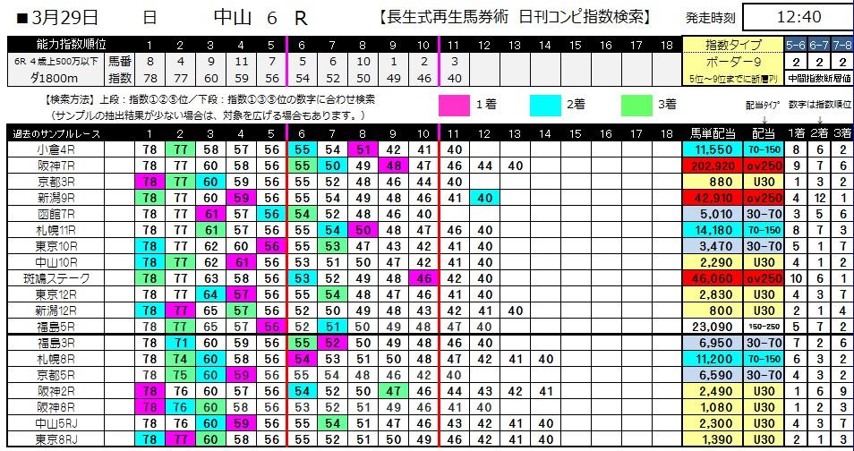 【コンピ指数】0329中山6(日刊コンピ 馬券生活 的中 万馬券 三連単 札幌競馬)