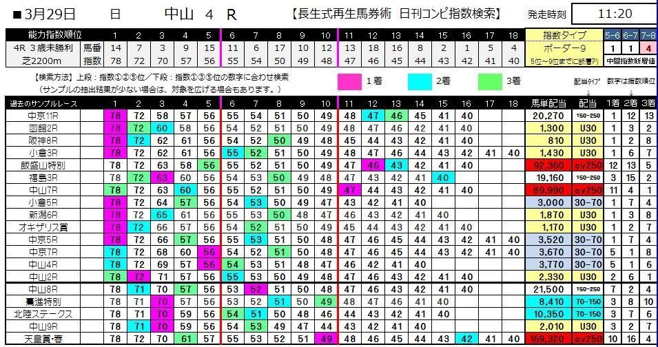 【コンピ指数】0329中山4(日刊コンピ 馬券生活 的中 万馬券 三連単 札幌競馬)