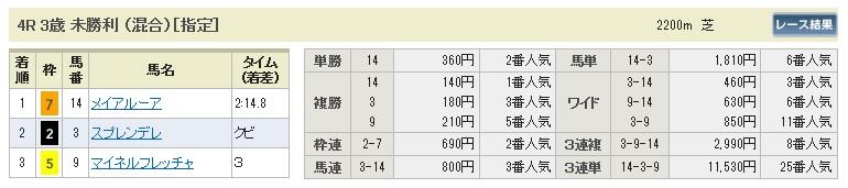 【払戻金】0329中山4(日刊コンピ 馬券生活 的中 万馬券 三連単 札幌競馬)
