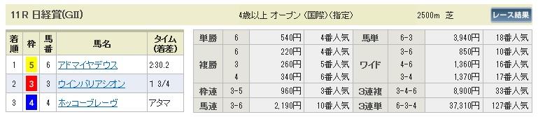 【払戻金】0328中山11(日刊コンピ 馬券生活 的中 万馬券 三連単 札幌競馬)
