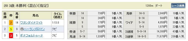 【払戻金】0328中山2(日刊コンピ 馬券生活 的中 万馬券 三連単 札幌競馬)