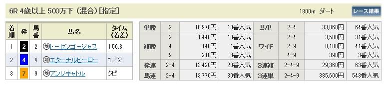 【払戻金】0329中山6(日刊コンピ 馬券生活 的中 万馬券 三連単 札幌競馬)