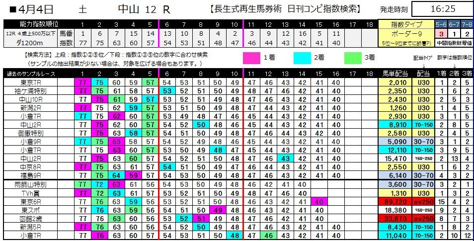 【コンピ指数】0404中山12(日刊コンピ 馬券生活 的中 万馬券 三連単 札幌競馬)