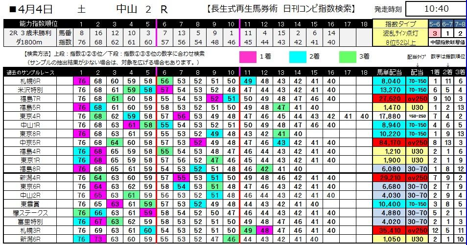 【コンピ指数】0404中山2(日刊コンピ 馬券生活 的中 万馬券 三連単 札幌競馬)