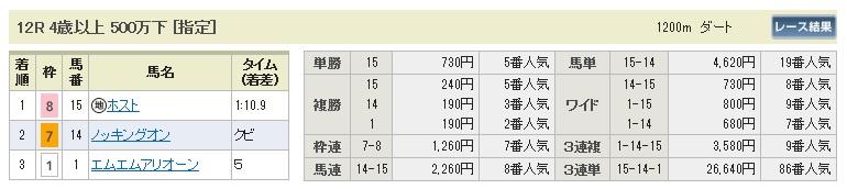 【払戻金】0404中山12(日刊コンピ 馬券生活 的中 万馬券 三連単 札幌競馬)