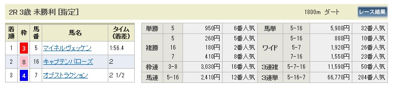 【払戻金】0404中山2(日刊コンピ 馬券生活 的中 万馬券 三連単 札幌競馬)