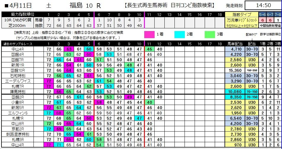 【コンピ指数】0411福島10(日刊コンピ 馬券生活 的中 万馬券 三連単 札幌競馬)