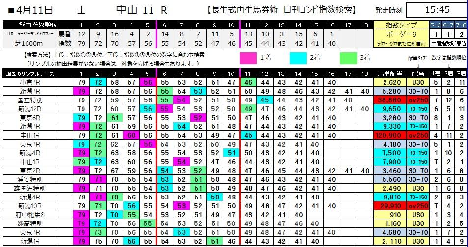 【コンピ指数】0411中山11(日刊コンピ 馬券生活 的中 万馬券 三連単 札幌競馬)