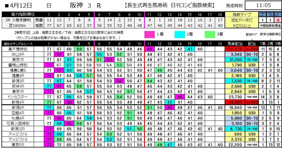 【コンピ指数】0412阪神3(日刊コンピ 馬券生活 的中 万馬券 三連単 札幌競馬)