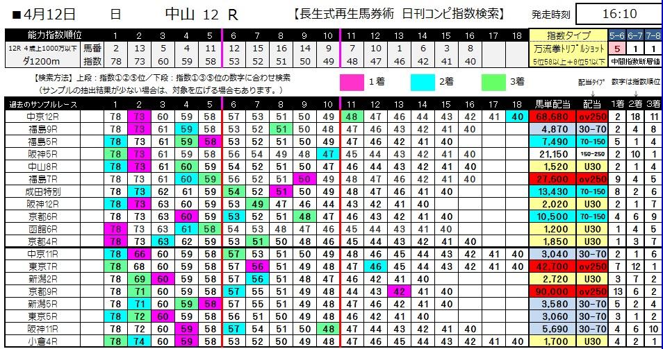 【コンピ指数】0412中山12(日刊コンピ 馬券生活 的中 万馬券 三連単 札幌競馬)