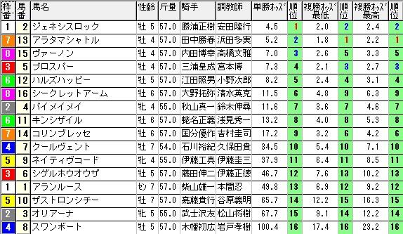 【約30分前オッズ】0412中山12(日刊コンピ 馬券生活 的中 万馬券 三連単 札幌競馬)