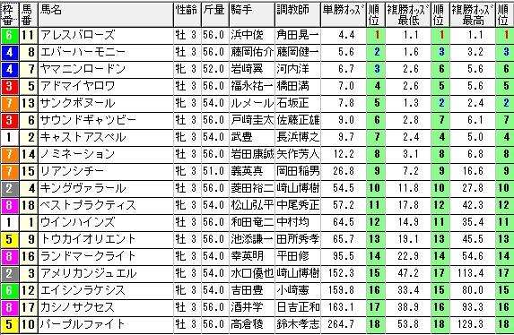 【約30分前オッズ】0412阪神3(日刊コンピ 馬券生活 的中 万馬券 三連単 札幌競馬)
