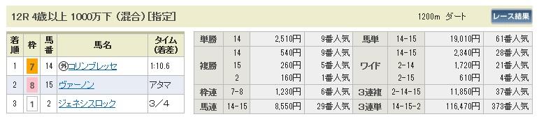 【払戻金】0412中山12(日刊コンピ 馬券生活 的中 万馬券 三連単 札幌競馬)