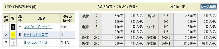 【払戻金】0411福島10(日刊コンピ 馬券生活 的中 万馬券 三連単 札幌競馬)