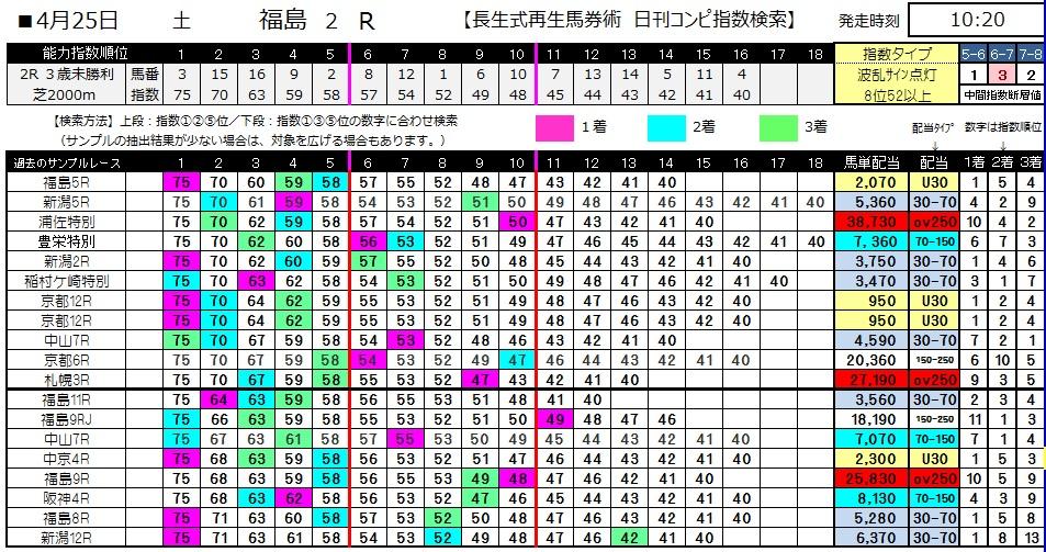 【コンピ指数】0425福島2(日刊コンピ 馬券生活 的中 万馬券 三連単 札幌競馬)