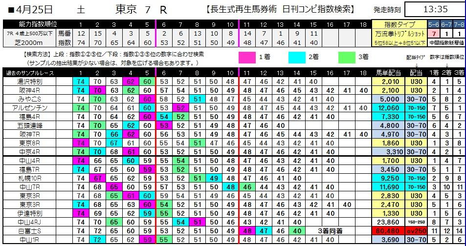 【コンピ指数】0425東京7(日刊コンピ 馬券生活 的中 万馬券 三連単 札幌競馬)