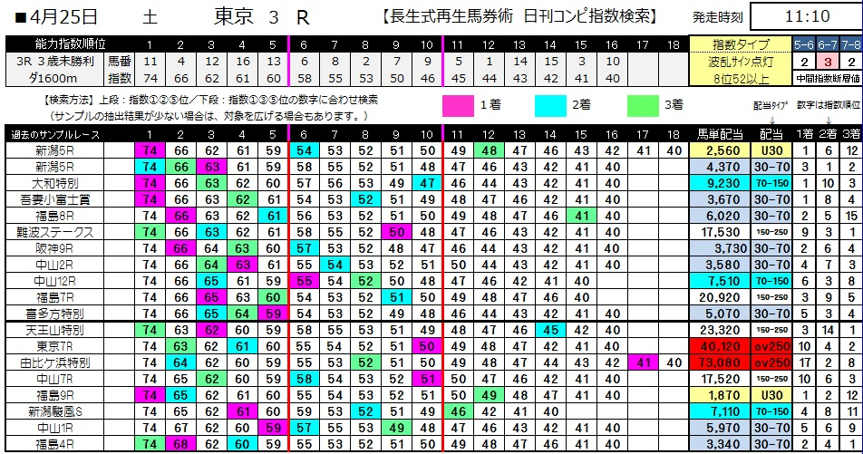 【コンピ指数】0425東京3(日刊コンピ 馬券生活 的中 万馬券 三連単 札幌競馬)