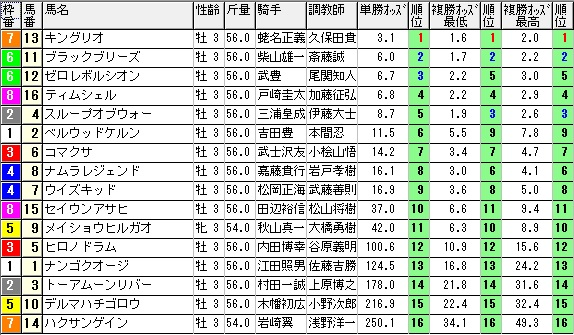 【約30分前オッズ】0425東京3(日刊コンピ 馬券生活 的中 万馬券 三連単 札幌競馬)